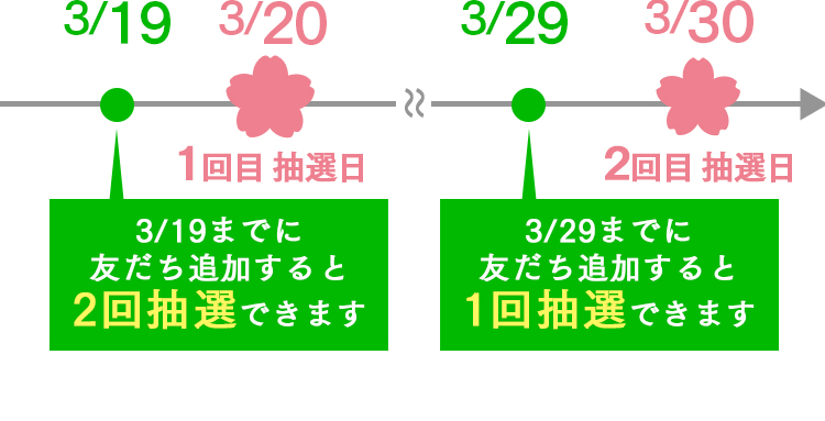 3/19までに友だち追加すると2回抽選できます。3/29までに友だち追加すると1回抽選できます